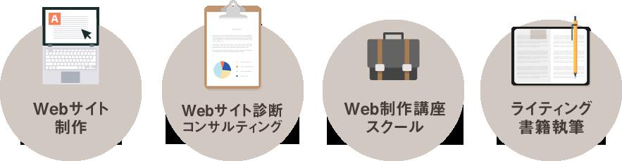 Webサイト制作/Webサイト診断、コンサルティング/Web制作講座、スクール/ライティング、書籍執筆