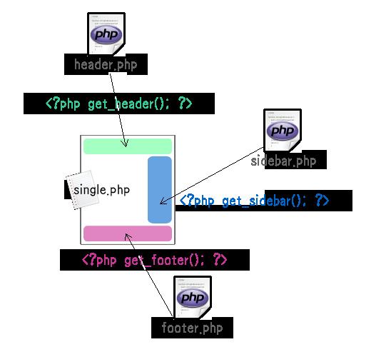 テンプレートファイルの構造