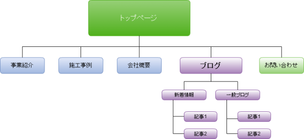 最小構成のサイトマップ