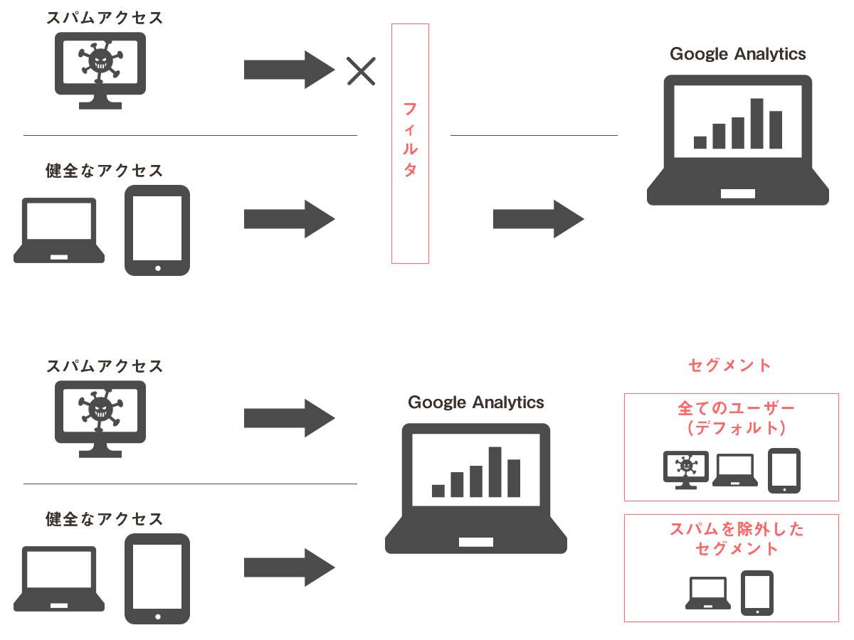 Google Analyticsフィルタとセグメントの違い